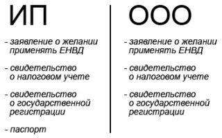 Переход ИП на ОСНО в начале и середине года: порядок и сроки