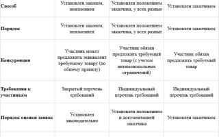 Основные виды тендеров: какими бывают электронные конкурсы