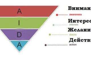 Воронка продаж — что это, этапы воронки, примеры и анализ