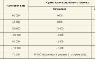 Заполнение декларации по усн «доходы минус расходы» для ип и ооо