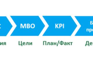 Kpi — ключевые показатели эффективности: пример расчета +цель