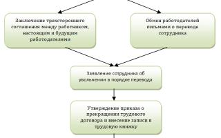 Как оформить увольнение переводом в другую организацию — порядок
