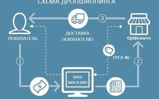 Пошаговый курс по продаже товаров с одностраничников с нуля: бесплатные уроки