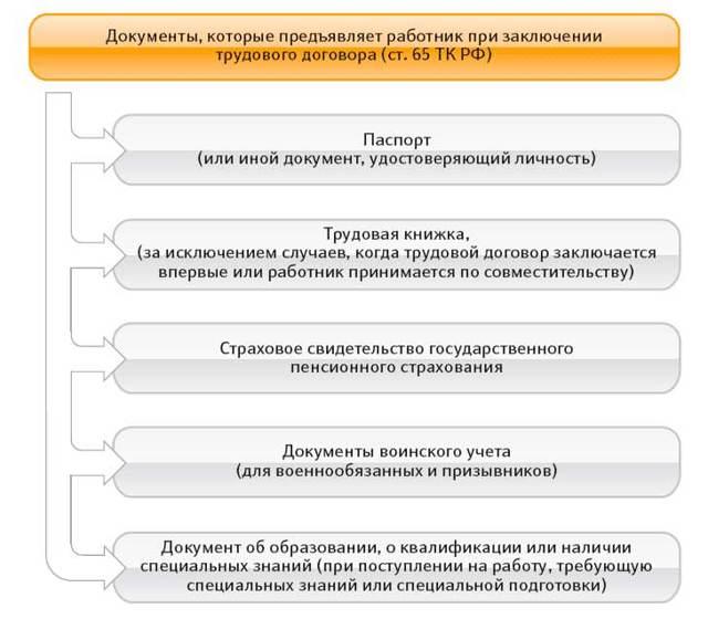 Трудовой договор ИП с работником: скачать образец, как составить и заключить