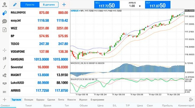 Фондовый рынок - что это, участники, как начать торговлю и заработать