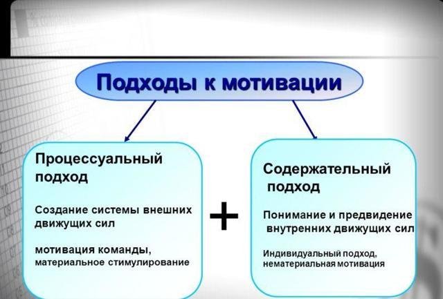 Мотивационный менеджмент - что это, формула, стили и основы