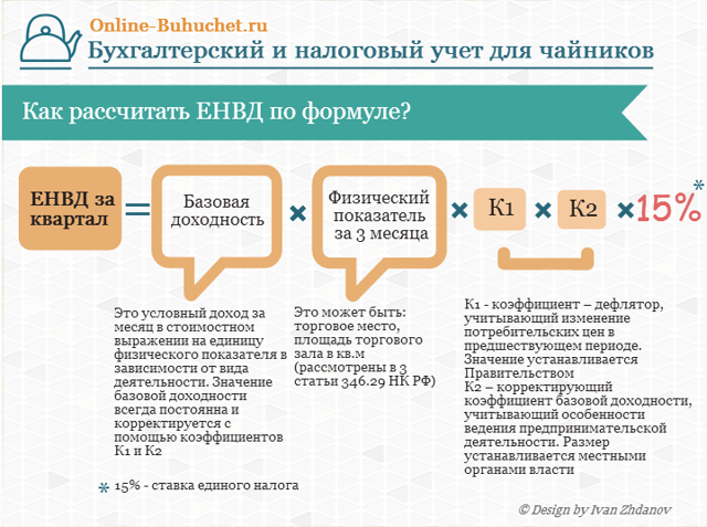 Как изменить значение коэффициента К2 у ИП на ЕНВД при розничной торговле?