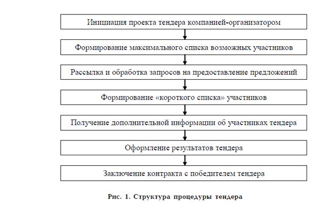 Тендеры и государственные закупки: что это, основные моменты