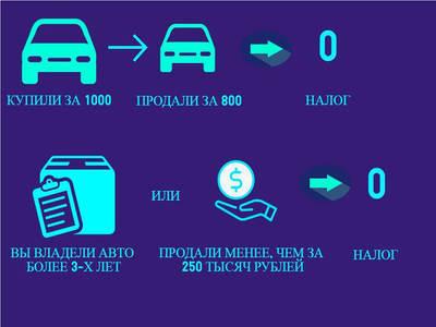 Налог с продажи автомобиля в 2019 году: расчет НДФЛ, как платить