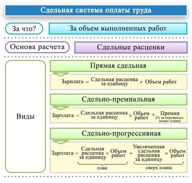 Сдельная оплата труда: виды, образец договора и пример расчета начислений