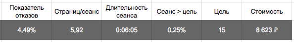 Ретаргетинг Вконтакте - что это, как настроить и собрать базу