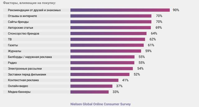 Управление репутацией компании в интернете - 5 рабочих способов
