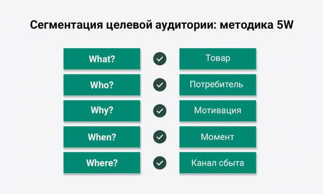 Что такое целевая аудитория сайта, как узнать и привлечь ЦА