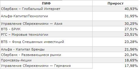 Что такое инвестиционные фонды – виды, рейтинг ТОП-10 в России