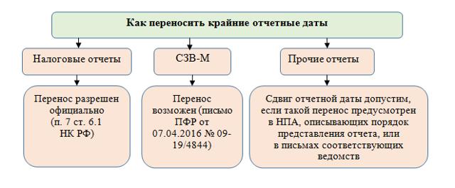 Отчетность ООО в 2019 году: какие отчеты, сроки и бланки для сдачи