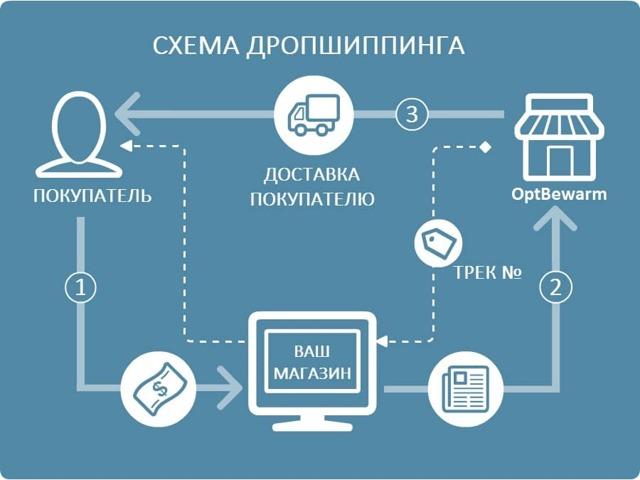 Продажа товаров с одностраничников с минимальными вложениями