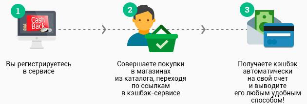 Как заработать на кэшбэк-сервисах и на кэшбэк-картах
