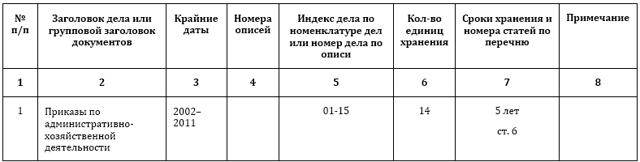 Уничтожение бухгалтерских документов: порядок, сроки, акт и штрафы
