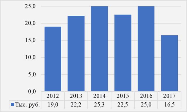 Сколько зарабатывают фотографы в месяц в России в среднем