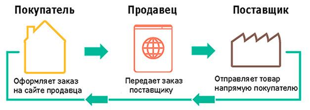 Как заработать деньги в кризис или в период роста цен в России