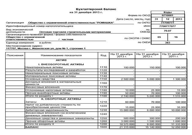 Пояснения к бухгалтерскому балансу и отчету о финансовых результатах: скачать бланк