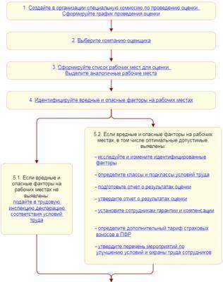 Аттестация рабочих мест - что это, условия проведения, оценка и срок