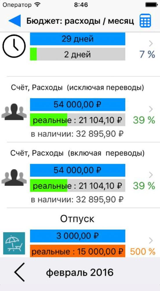 Лучшие бесплатные приложения для контроля личных финансов