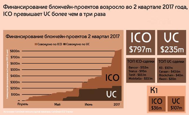 Что такое ico проекты и как на них заработать + статистика по ico