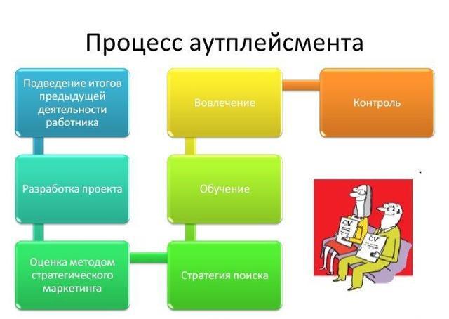 Аутплейсмент персонала - что это, виды, этапы, технологии и методы