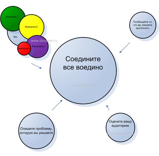 Уникальное торговое предложение (УТП): пример, что это, как создать