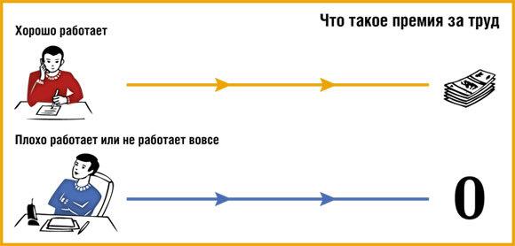 Премирование (поощрение) работника – порядок, формы + приказ