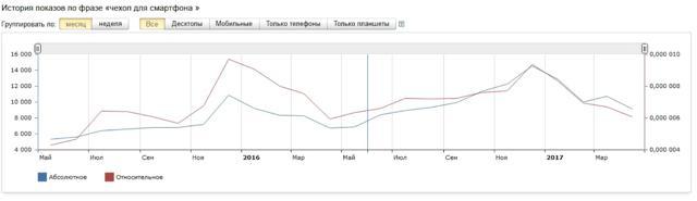 Как определить спрос на товар или услугу в интернете