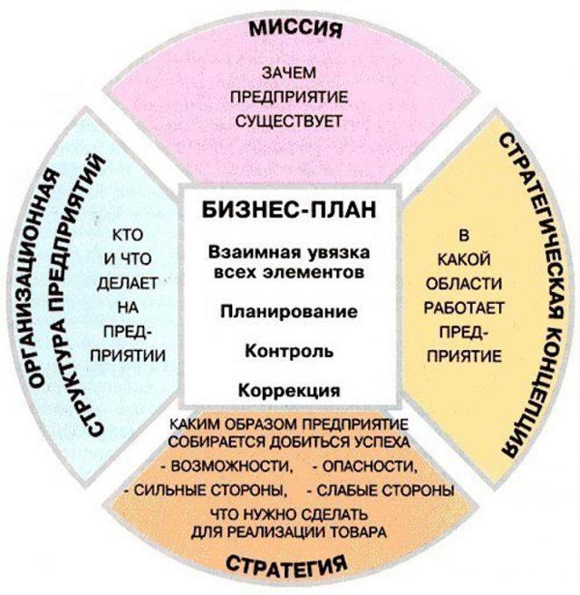 Бизнес-инкубатор - что это, виды в России и как выбрать