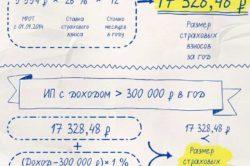 Страховые взносы ИП на УСН в 2019: сроки, расчет, как уменьшить