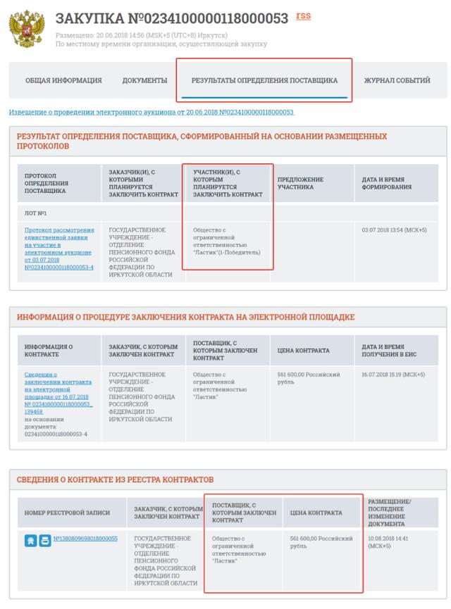 Конкурсная документация госзакупок: какие документы и что в них содержится?