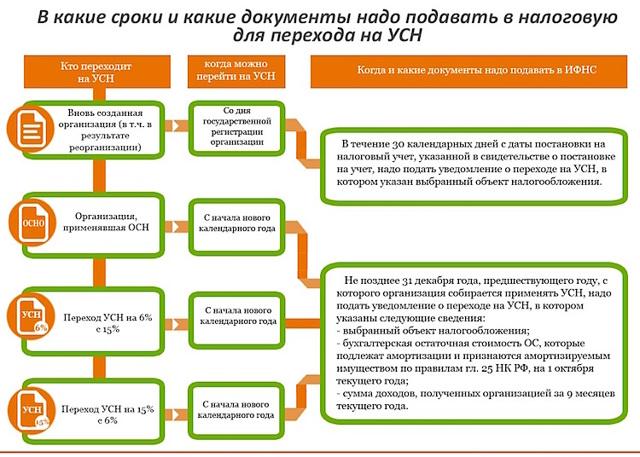 Налогообложение интернет-магазина - как платить налоги интернет-магазину