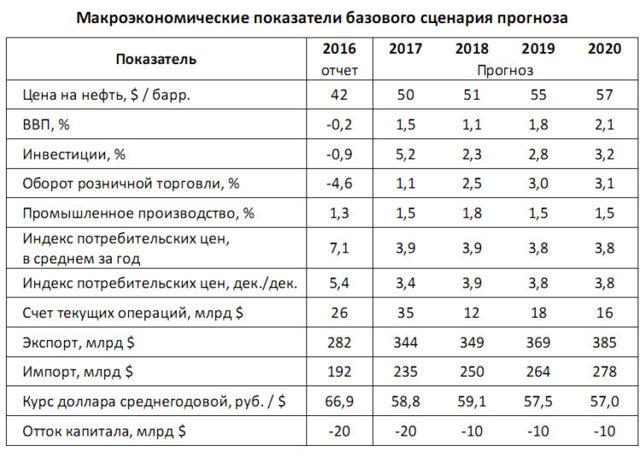 Индекс потребительских цен в России 2019 - что это, как рассчитать
