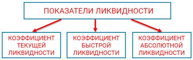 Ликвидность - что это такое простыми словами + формулы и анализ
