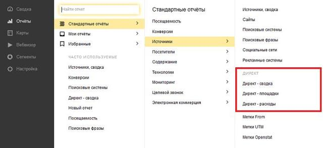 Аналитика рекламной кампании в Яндекс Директ