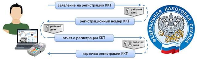 Можно ли ИП работать без ККМ при доставке товаров на дом