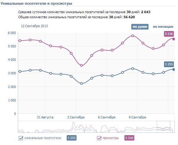 Реклама в пабликах в Вконтакте: каким должен быть паблик и статика