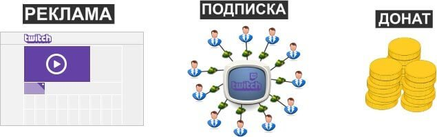 Сколько зарабатывают стримеры на twitch и Ютубе + способы заработка