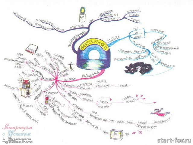 Что такое mind map: программы для создания на русском + примеры
