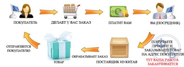 Услуги посредника по продаже и достаке товаров как бизнес