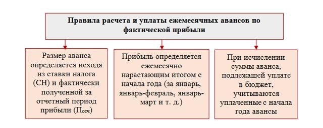Авансовые платежи по налогу на прибыль 2019: пример расчета, срок уплаты