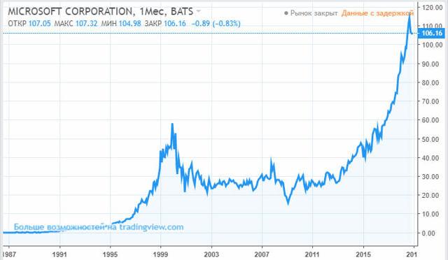 Как заработать на бирже новичку - инвестирование и трейдинг