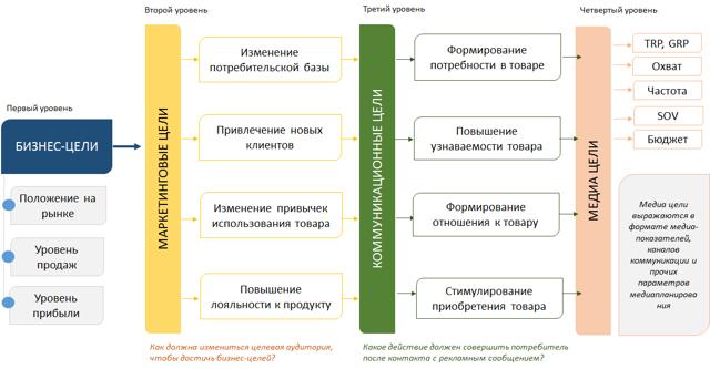 Что такое маркетинг: виды, функции, цели и задачи + стратегии и план