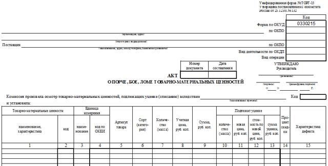 Уценка товаров - порядок и учет + оформление акта уценки
