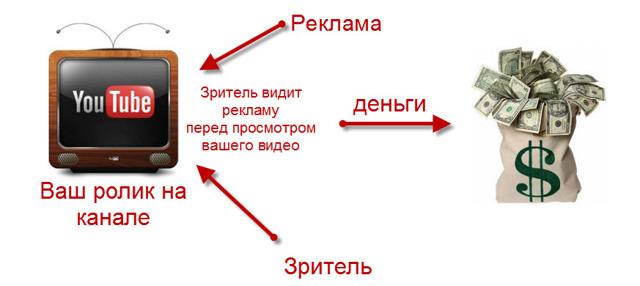 Пошаговая инструкция по заработку на Ютубе для новичков
