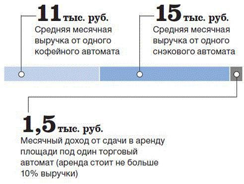 Какой самый выгодный и прибыльный малый бизнес в России